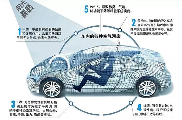 车内各种空气污染